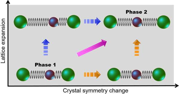 Making a movie of nanocrystal structural evolution
