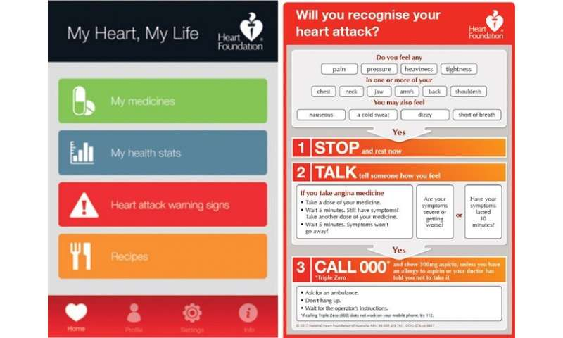 Mobile health technology can potentially transform how patients manage heart disease risk