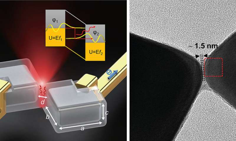 Nanocrystals emit light by efficiently 'tunneling' electrons