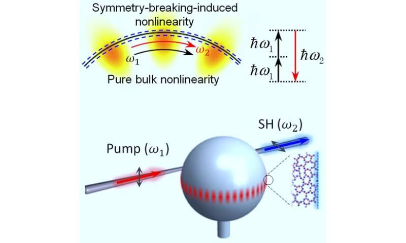 New device for symmetry-breaking-induced optical nonlinearity