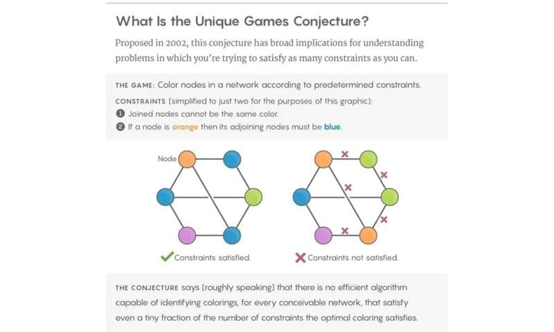 New series of proofs toward proving the Unique Games Conjecture