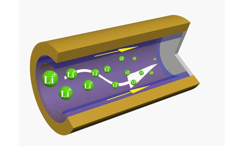 Next-gen batteries possible with new engineering approach