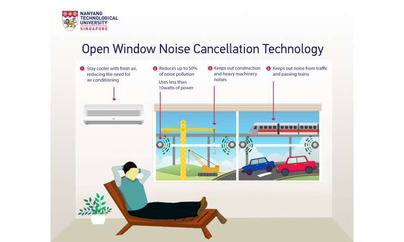 Noise cancelling device by NTU scientists halves noise pollution through open windows