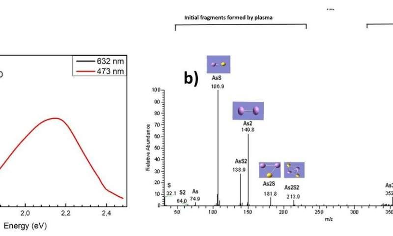 Optical emission of two-dimensional arsenic sulfide prepared in plasma