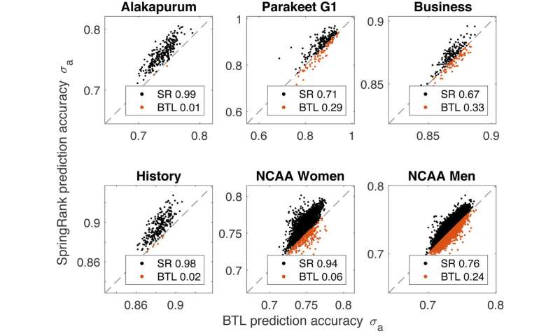 Parakeet pecking orders, basketball match-ups, and the tenure-track