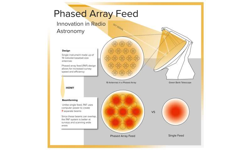 Phased array feed imaging system broadens vision for radio astronomy