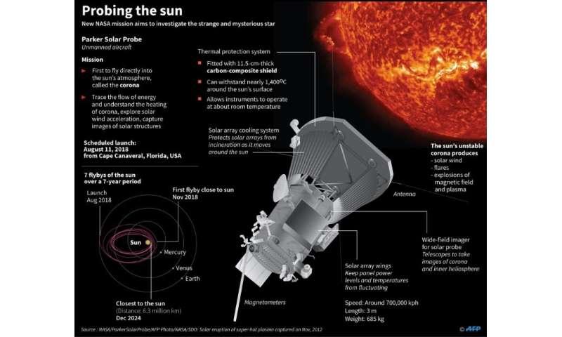 Probing the sun