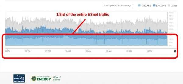 Record-setting transfer of 1 petabyte of data