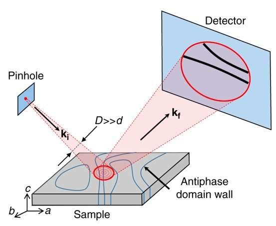 Reflecting antiferromagnetic arrangements