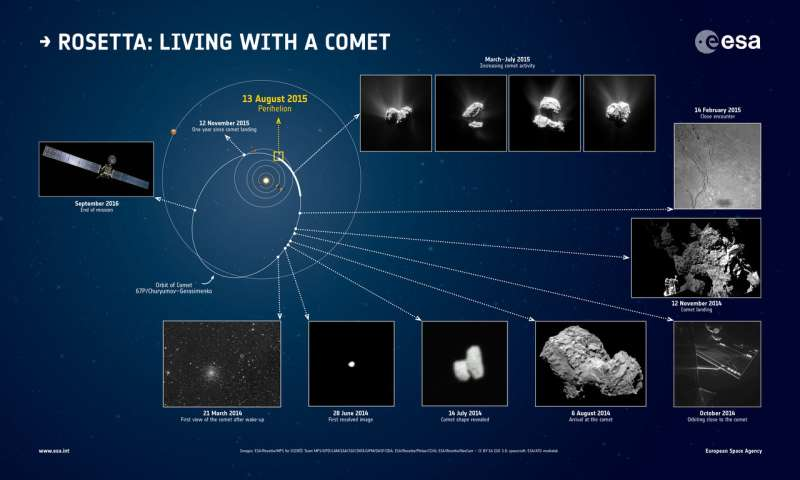 Rosetta witnesses birth of baby bow shock around comet
