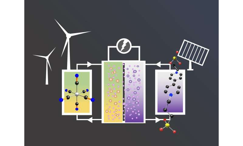 Simple change, big impact: Chemists advance sustainable battery technology