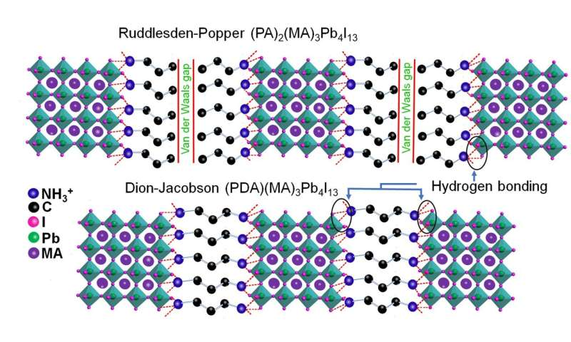 Stabilizing 2D layered perovskites for photovoltaics: setting up a defensive wall