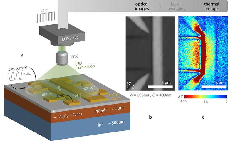 Study reveals secrets of 'fluid-like' heat flow in solid semiconductor at nanoscale