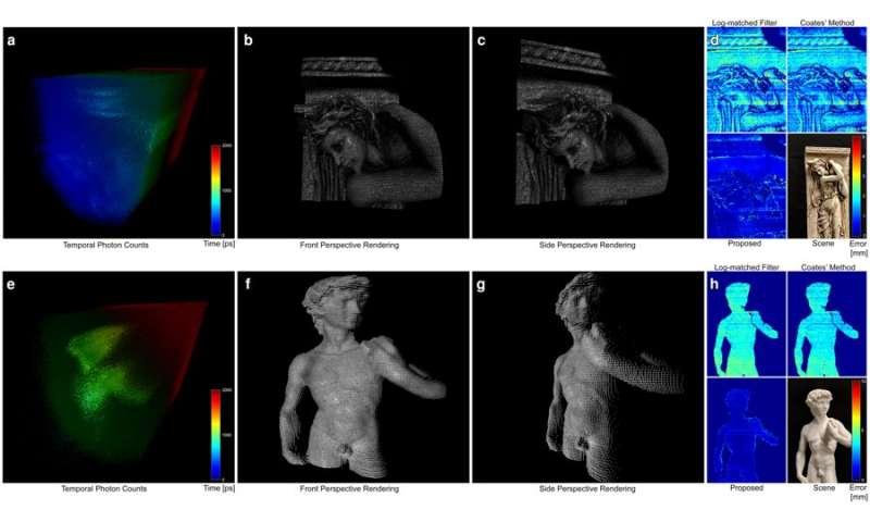 Sub-picosecond photon-efficient imaging using single-photon sensors