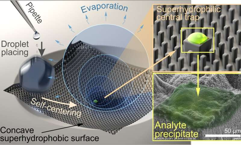 Surfaces with controlled wettability to trap & identify molecules at trace concentrations