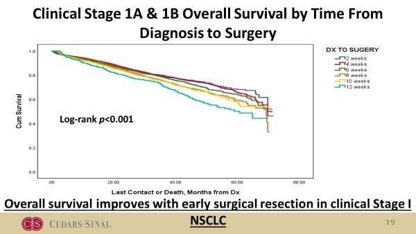 Surgery soon after clinical staging of non-small cell lung cancer reduces cancer progression and improves likelihood of cure