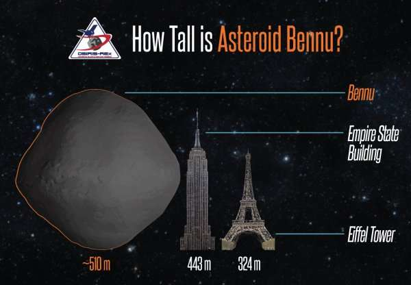 Taking the measure of an asteroid