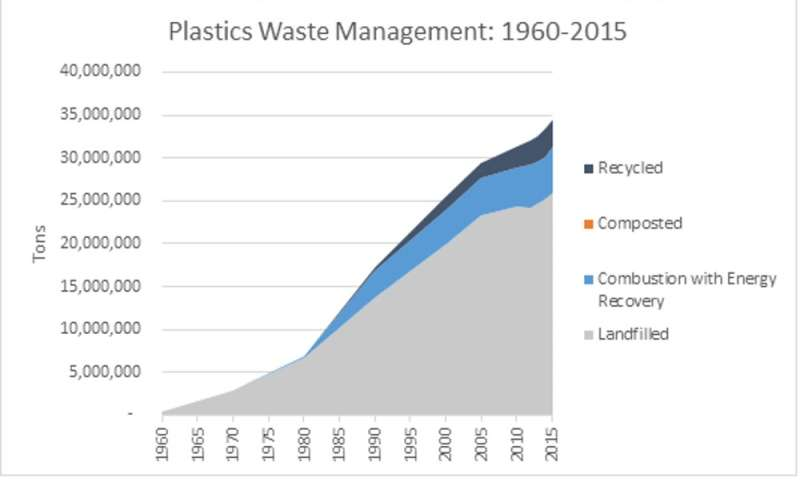 The plastic waste crisis is an opportunity for the US to get serious about recycling at home