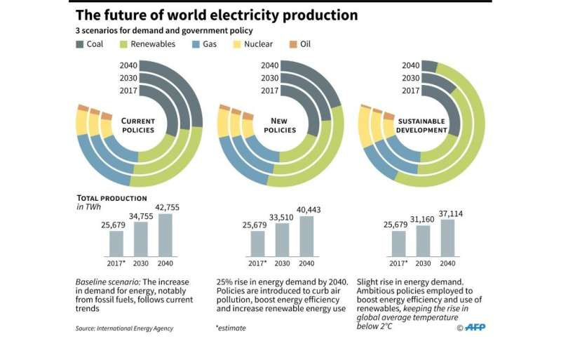 Three possible scenarios for the future of the world's energy production