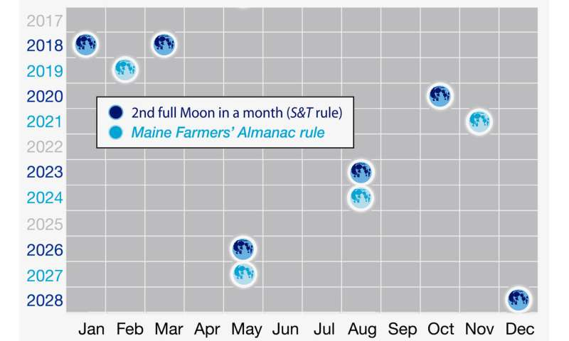 "Total lunar eclipse ""trifecta"" on January 31st"