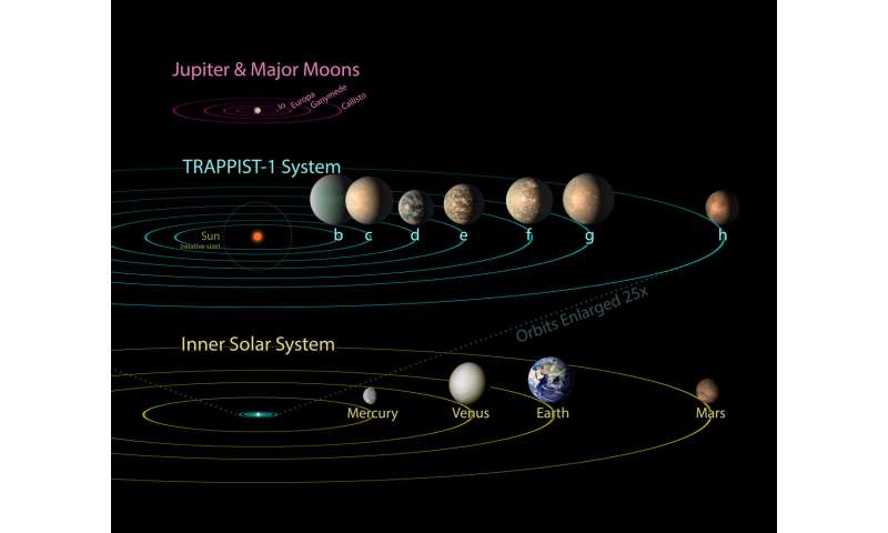TRAPPIST-1 planets provide clues to the nature of habitable worlds