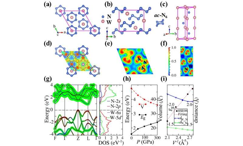 Machine-learning predicted a superhard and high-energy-density tungsten nitride