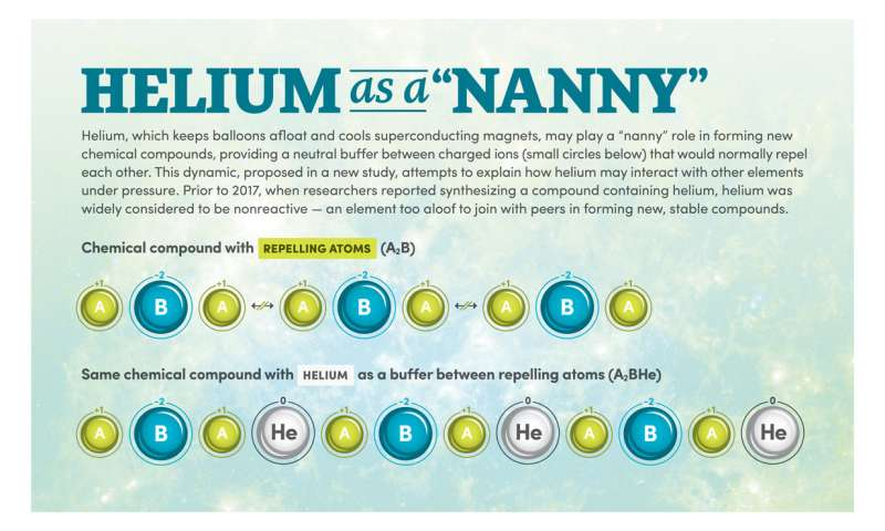 "Study suggests helium plays a ""nanny"" role in forming stable chemical compounds under high pressure"
