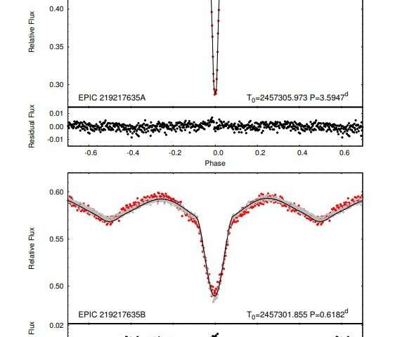 Astronomers Detect A Doubly Eclipsing Quadruple Star Systemrhphysorg: Stellar Eclipse Wiring Diagram At Gmaili.net