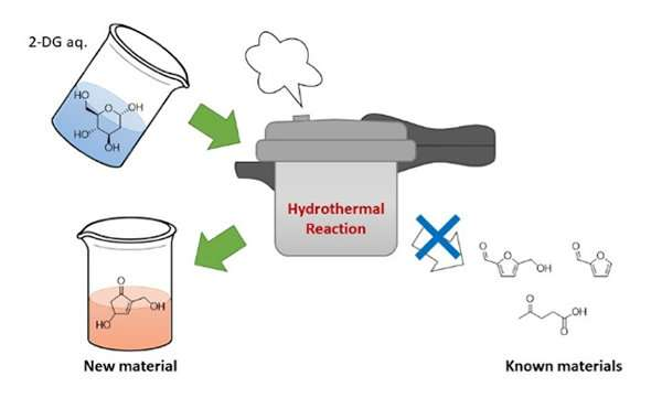 Researchers optimizing methods to produce useful compounds from biomass