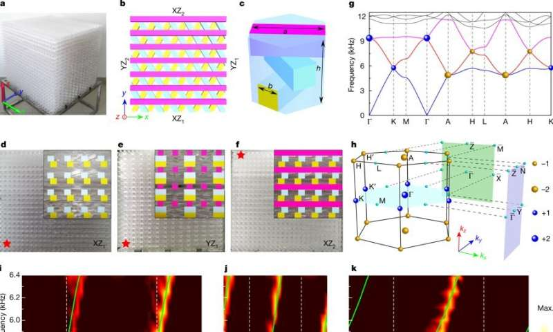 An artificial material that has negative refraction and no reflection