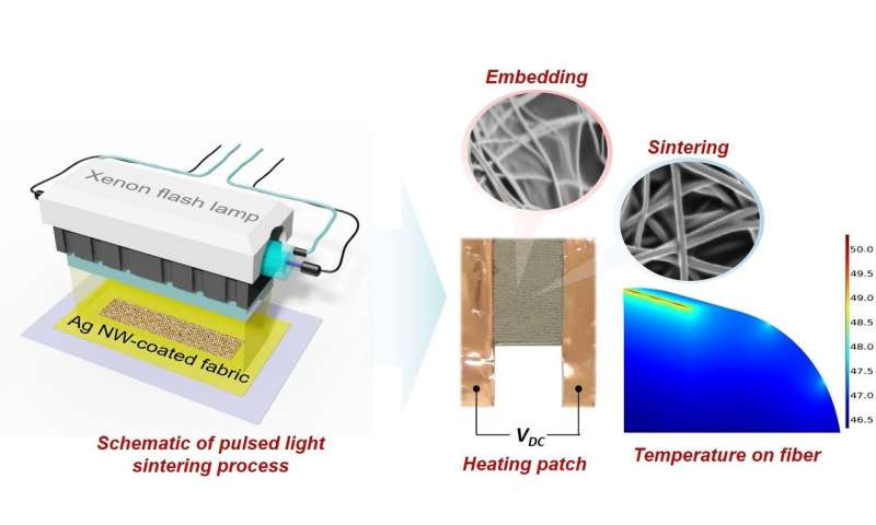 An energy-efficient way to stay warm: Sew high-tech heating patches to your clothes