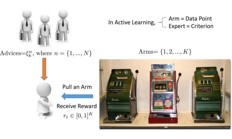 A new dynamic ensemble active learning method based on a non-stationary bandit