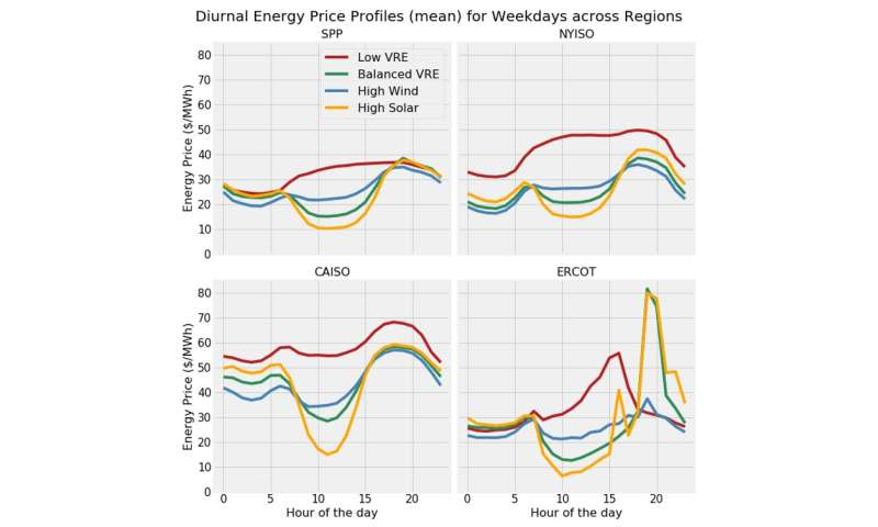 As more solar and wind come onto the grid, prices go down but new questions come up