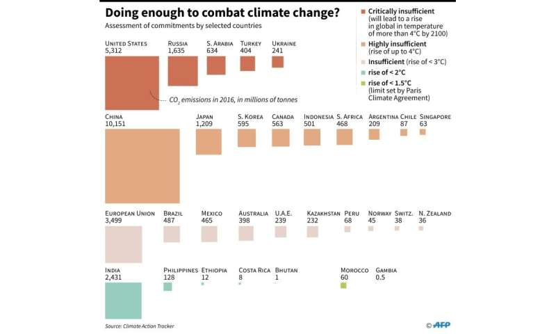 Assessment of selected countries' CO2 emissions and efforts to combat climate change