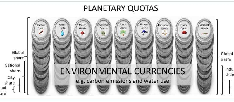 Can your actions really save the planet? 'Planetary accounting' has the answer