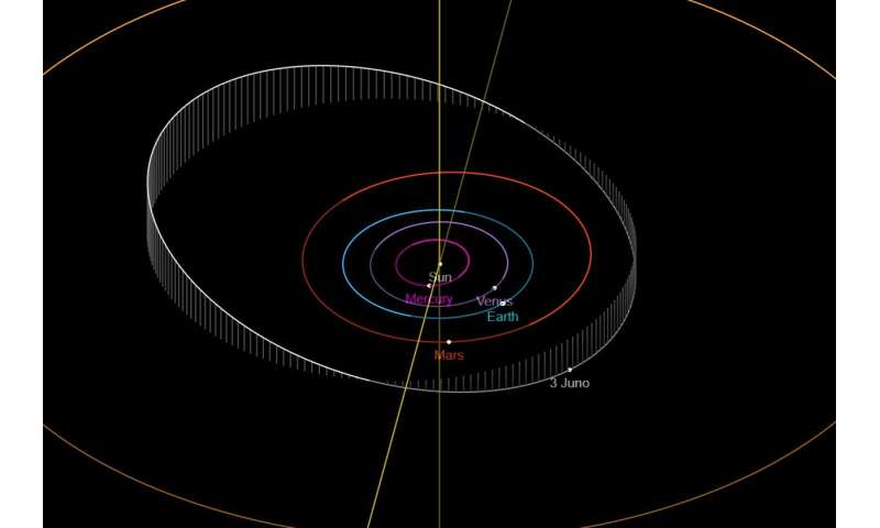 Catching asteroid 3 Juno at its best