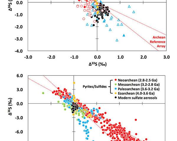 Chemical footprint in present-day atmosphere mimics that observed in ancient rock