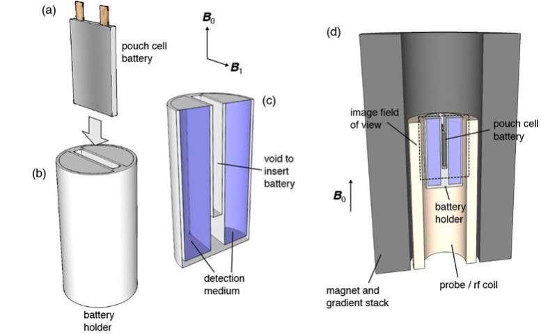 Chemists develop MRI-like technique to detect what ails batteries
