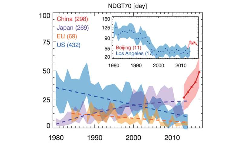 China is hot spot of ground-level ozone pollution