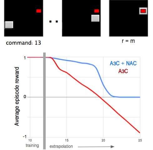 DeepMind researchers develop neural arithmetic logic units (NALU)