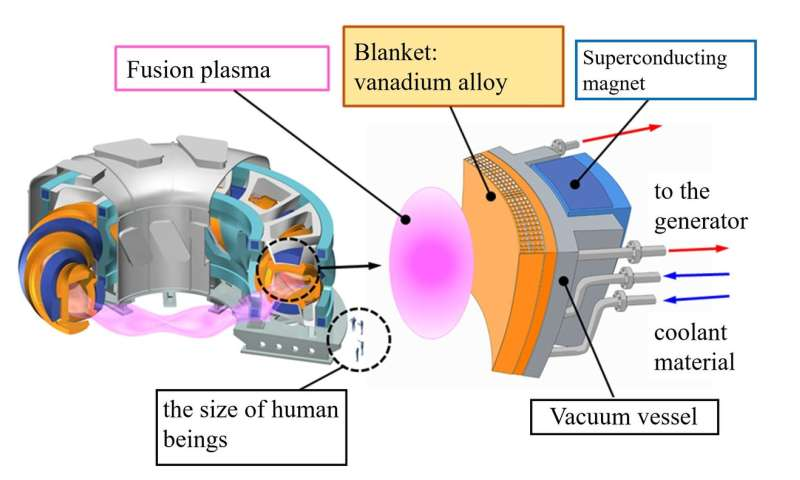 Developing new materials for the fusion reactor