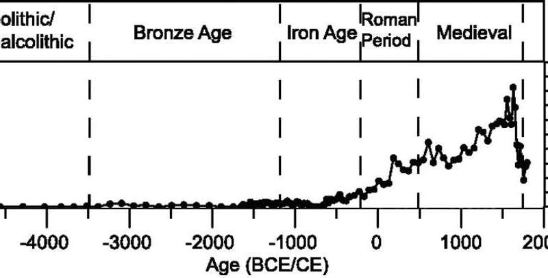 Earliest ever evidence of lead pollution found in the Balkans – from 3600 BC