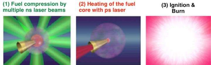 Efficient generation of high-density plasma enabled by high magnetic field