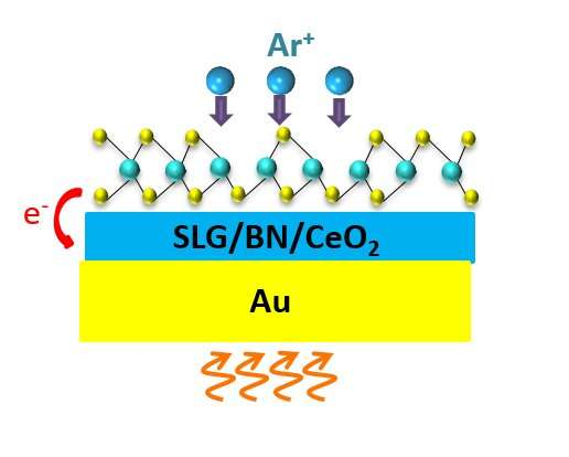 Electrochemical tuning of single layer materials relies on defects