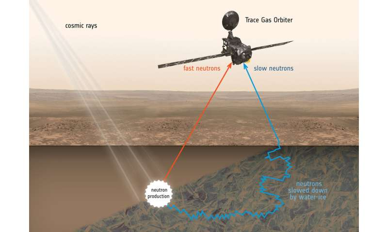 ExoMars poised to start science mission