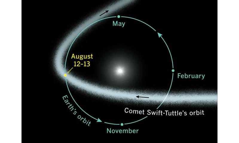 """Great show"" predicted for Perseid meteor peak on August 12–13"