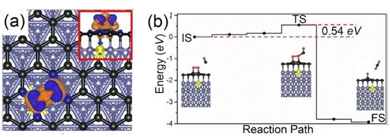 High performance graphene-based catalysts