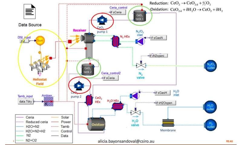 How to make solar hydrogen year round