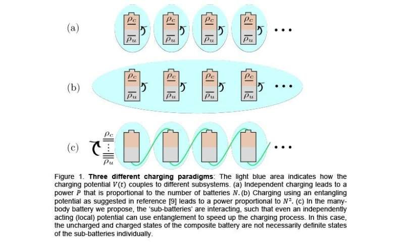 Interactions within quantum batteries are key to their charge advantage