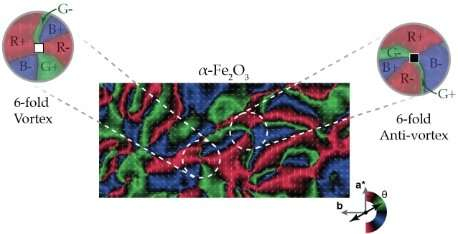 Magnetic vortices observed in haematite